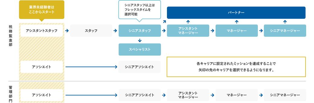 武内総合会計 選べる働き方キャリアパス制度の図解